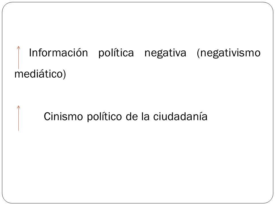 Información política negativa (negativismo mediático) Cinismo político de la ciudadanía