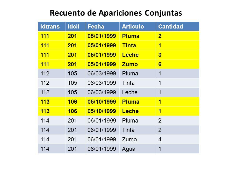 Recuento de Apariciones Conjuntas IdtransIdcliFechaArtículoCantidad 11120105/01/1999Pluma2 11120105/01/1999Tinta1 11120105/01/1999Leche3 11120105/01/1