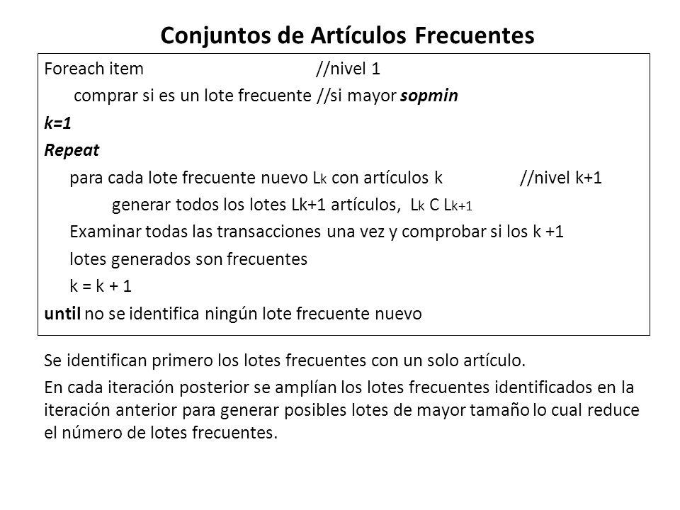 Foreach item//nivel 1 comprar si es un lote frecuente //si mayor sopmin k=1 Repeat para cada lote frecuente nuevo L k con artículos k//nivel k+1 gener