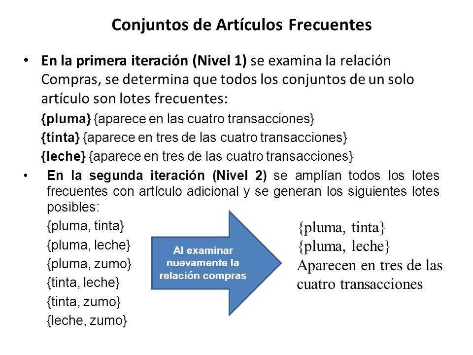 Conjuntos de Artículos Frecuentes En la primera iteración (Nivel 1) se examina la relación Compras, se determina que todos los conjuntos de un solo ar