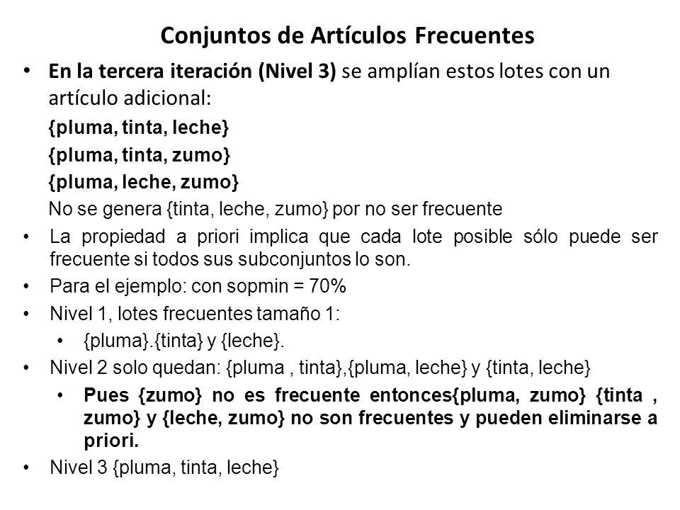 Conjuntos de Artículos Frecuentes En la tercera iteración (Nivel 3) se amplían estos lotes con un artículo adicional: {pluma, tinta, leche} {pluma, ti