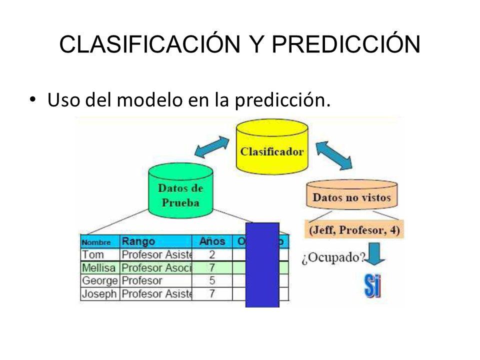 CLASIFICACIÓN Y PREDICCIÓN Uso del modelo en la predicción.