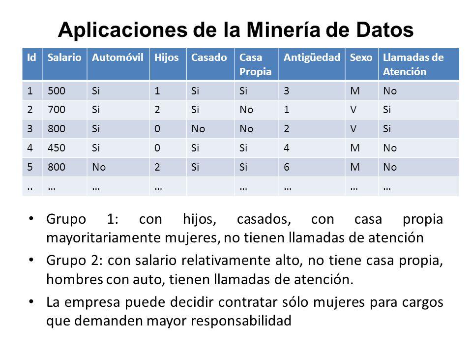 Aplicaciones de la Minería de Datos IdSalarioAutomóvilHijosCasadoCasa Propia AntigüedadSexoLlamadas de Atención 1500Si1 3MNo 2700Si2 No1VSi 3800Si0No