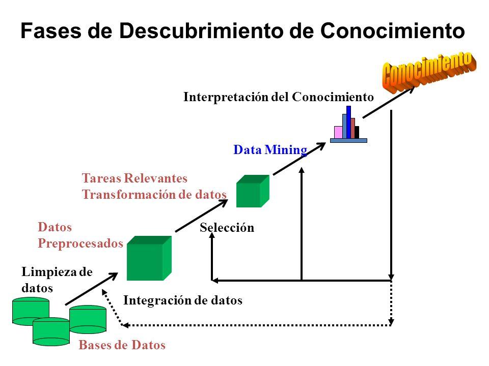 Fases de Descubrimiento de Conocimiento Limpieza de datos Integración de datos Bases de Datos Datos Preprocesados Tareas Relevantes Transformación de