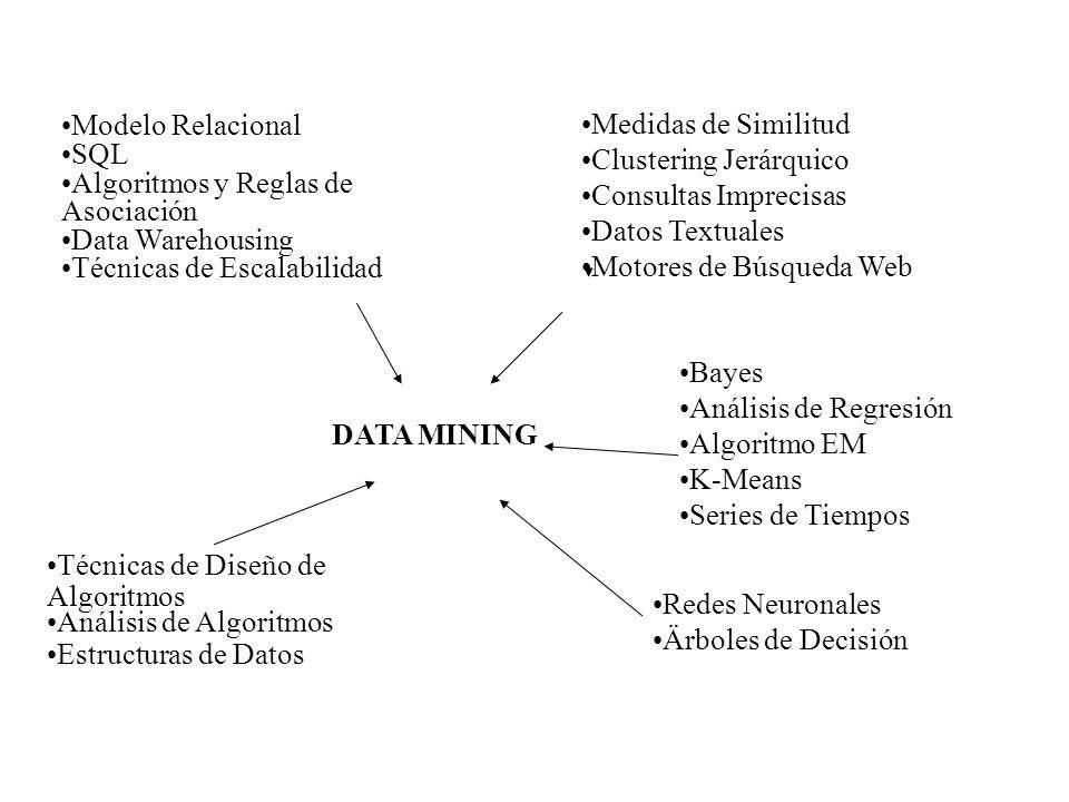 Medidas de Similitud Clustering Jerárquico Consultas Imprecisas Datos Textuales Motores de Búsqueda Web Bayes Análisis de Regresión Algoritmo EM K-Mea