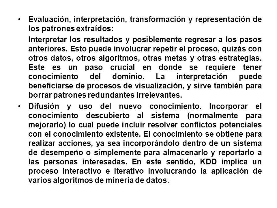 Evaluación, interpretación, transformación y representación de los patrones extraídos: Interpretar los resultados y posiblemente regresar a los pasos