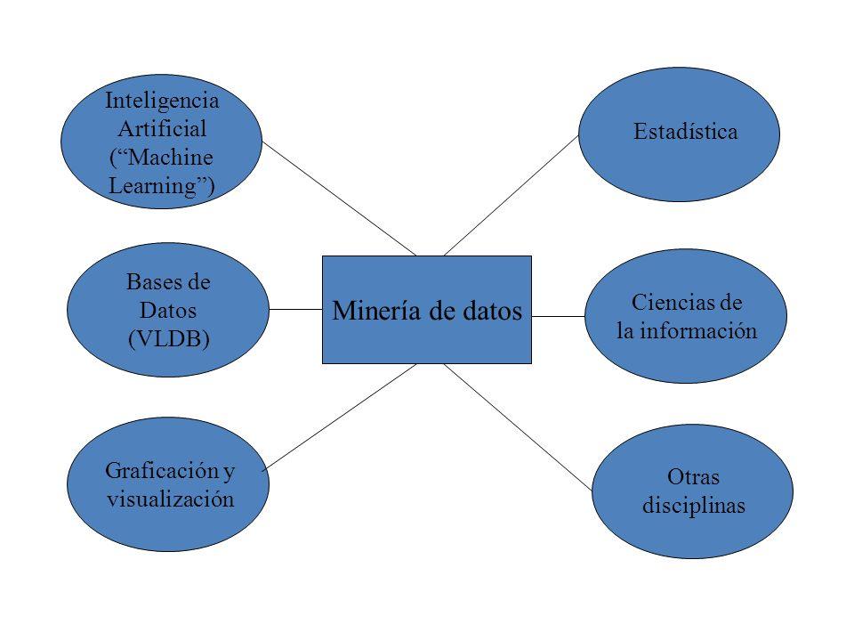 Minería de datos Inteligencia Artificial (Machine Learning) Estadística Bases de Datos (VLDB) Graficación y visualización Ciencias de la información O