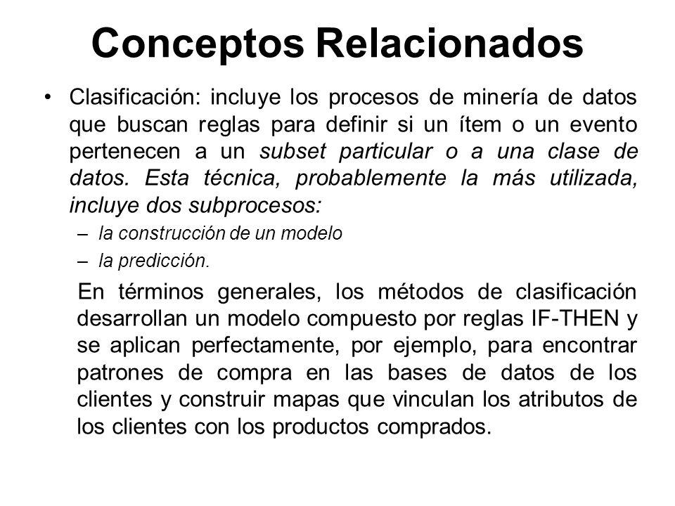 Conceptos Relacionados Clasificación: incluye los procesos de minería de datos que buscan reglas para definir si un ítem o un evento pertenecen a un s