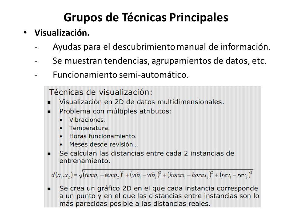 Grupos de Técnicas Principales Visualización. -Ayudas para el descubrimiento manual de información. -Se muestran tendencias, agrupamientos de datos, e