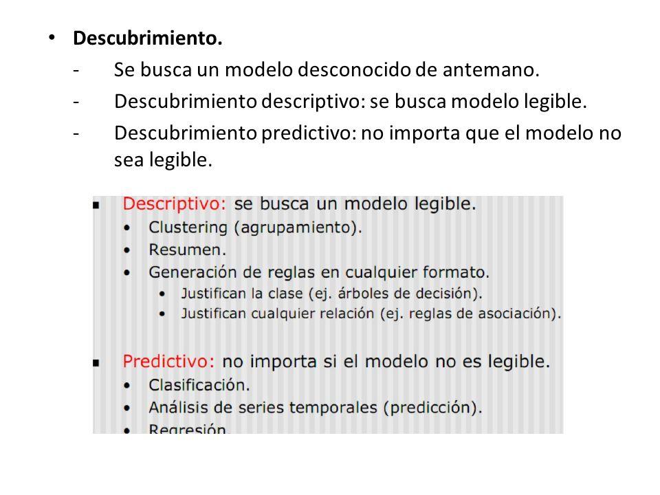 Descubrimiento. -Se busca un modelo desconocido de antemano. -Descubrimiento descriptivo: se busca modelo legible. -Descubrimiento predictivo: no impo