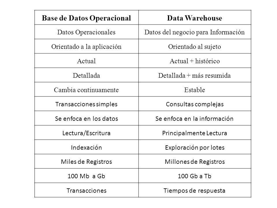 Base de Datos OperacionalData Warehouse Datos OperacionalesDatos del negocio para Información Orientado a la aplicaciónOrientado al sujeto ActualActua