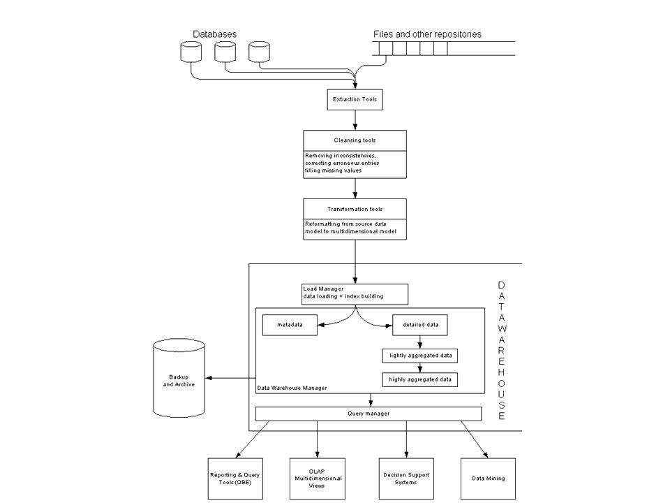 Arquitectura de un Data warehouse
