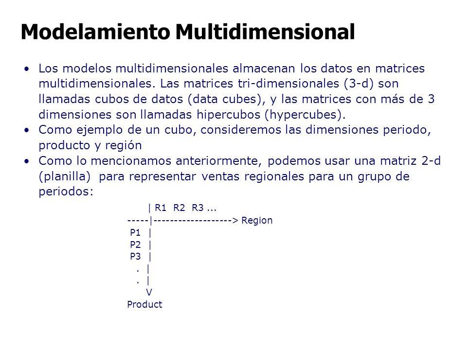 Los modelos multidimensionales almacenan los datos en matrices multidimensionales. Las matrices tri-dimensionales (3-d) son llamadas cubos de datos (d