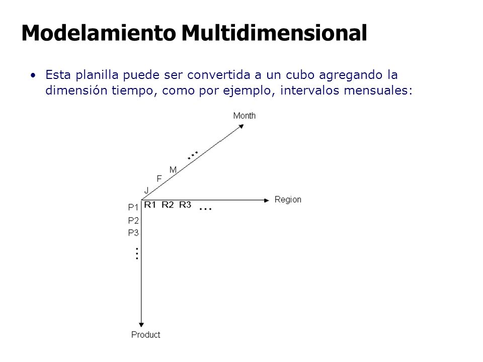 Esta planilla puede ser convertida a un cubo agregando la dimensión tiempo, como por ejemplo, intervalos mensuales: Modelamiento Multidimensional