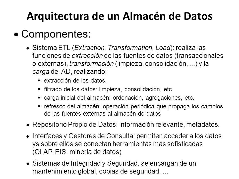 Arquitectura de un Almacén de Datos Componentes: Sistema ETL (Extraction, Transformation, Load): realiza las funciones de extracción de las fuentes de