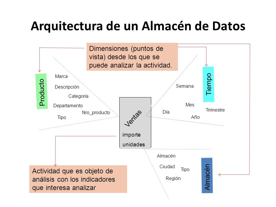 Arquitectura de un Almacén de Datos Ventas importe unidades Departamento Nro_producto Categoría Marca Tipo Día Mes Semana Almacén Ciudad Región Tipo A