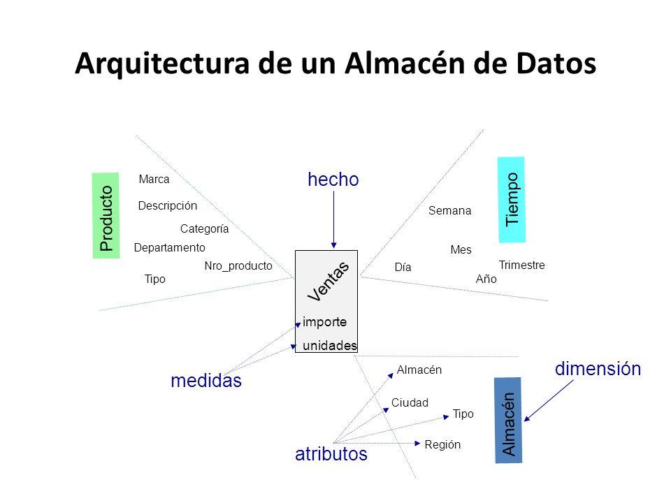 Arquitectura de un Almacén de Datos Ventas importe unidades Almacén Ciudad Región Tipo Producto Departamento Nro_producto Categoría Marca Tipo Descrip