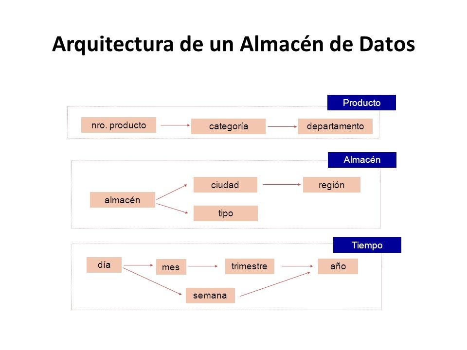 Arquitectura de un Almacén de Datos departamento almacén ciudad región tipo día mes año Producto Almacén Tiempo nro. producto categoría trimestre sema