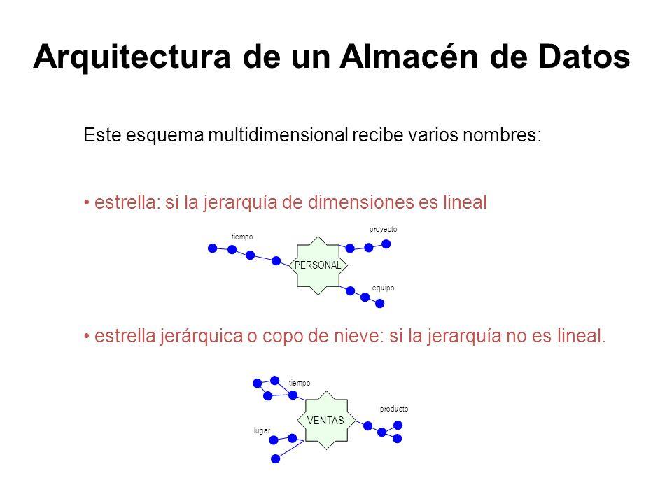 Este esquema multidimensional recibe varios nombres: estrella: si la jerarquía de dimensiones es lineal estrella jerárquica o copo de nieve: si la jer