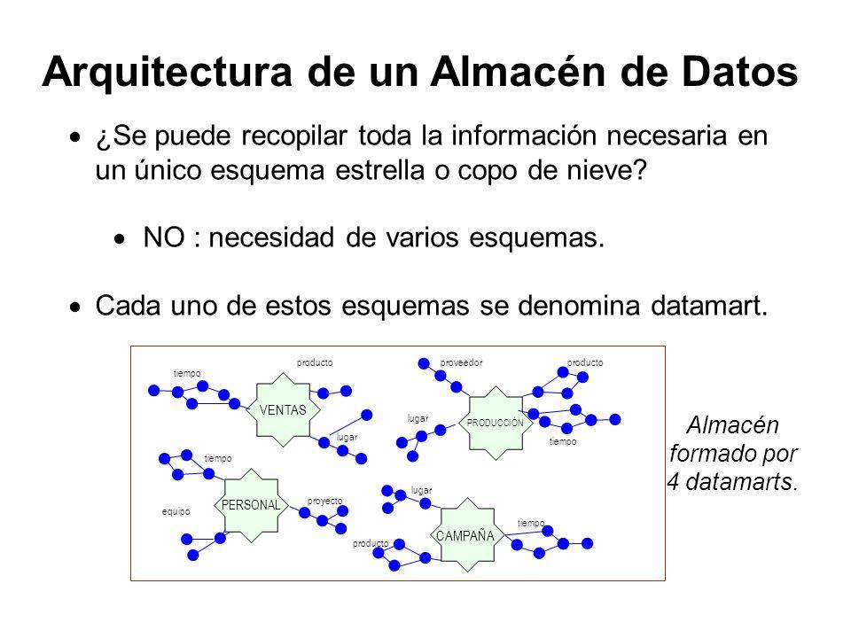 ¿Se puede recopilar toda la información necesaria en un único esquema estrella o copo de nieve? NO : necesidad de varios esquemas. Cada uno de estos e