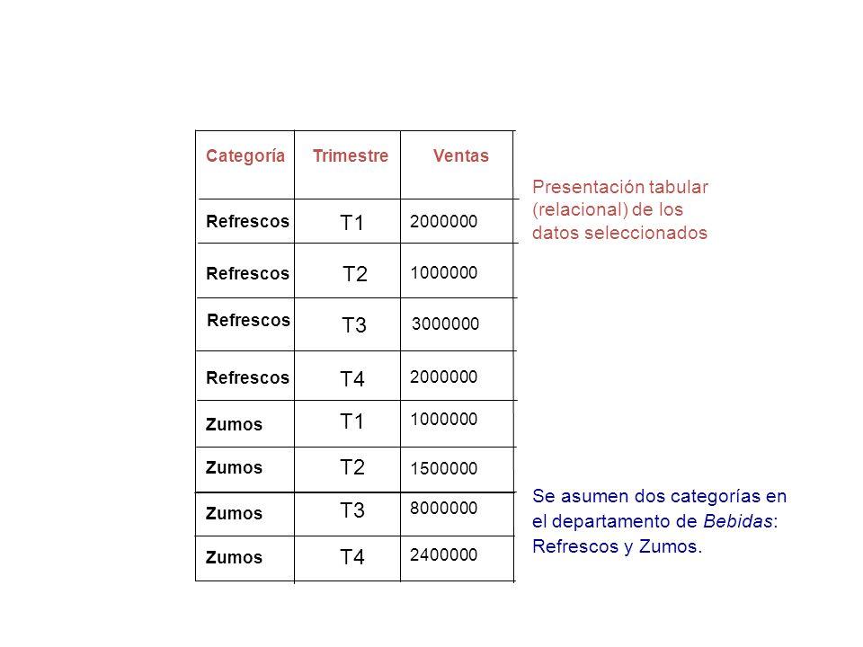 Presentación tabular (relacional) de los datos seleccionados CategoríaTrimestreVentas T4 T2 T3 T1 T3 2000000 3000000 1500000 2400000 8000000 T1 100000