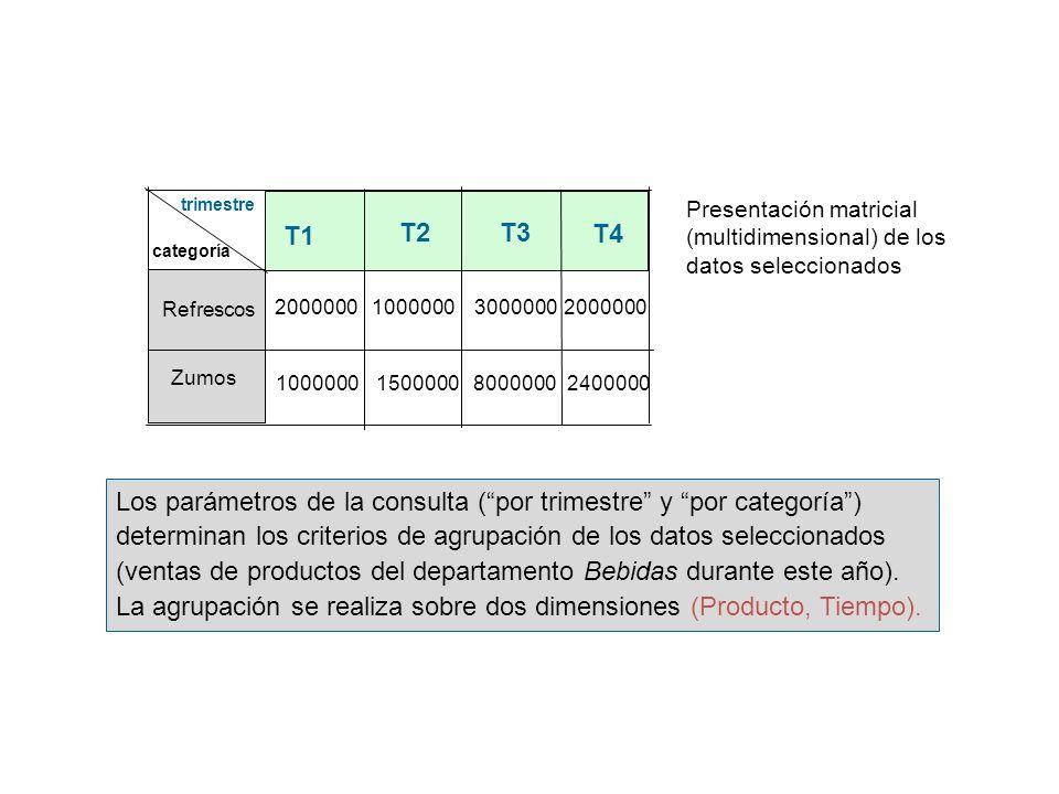 T4 T3 T2 T1 Zumos Refrescos categoría trimestre Presentación matricial (multidimensional) de los datos seleccionados Los parámetros de la consulta (po