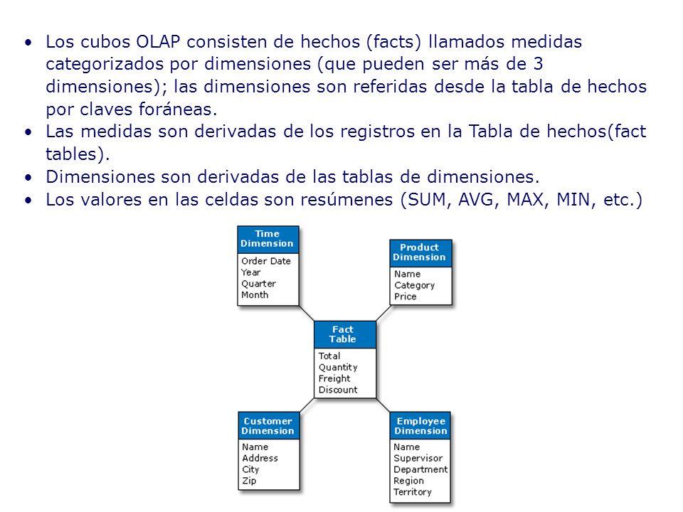 Los cubos OLAP consisten de hechos (facts) llamados medidas categorizados por dimensiones (que pueden ser más de 3 dimensiones); las dimensiones son r