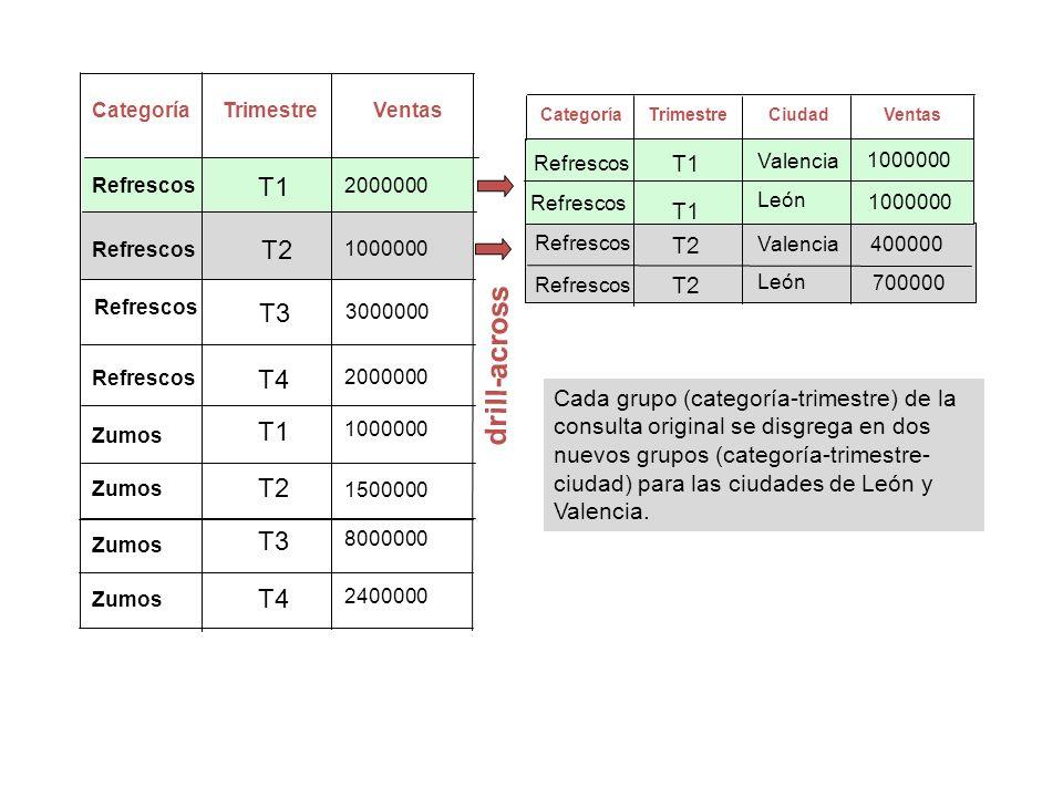 CategoríaTrimestreVentasCiudad T2 T1 400000 T2 700000 Refrescos T1 Valencia drill-across CategoríaTrimestreVentas T4 T2 T3 T1 T3 2000000 3000000 15000