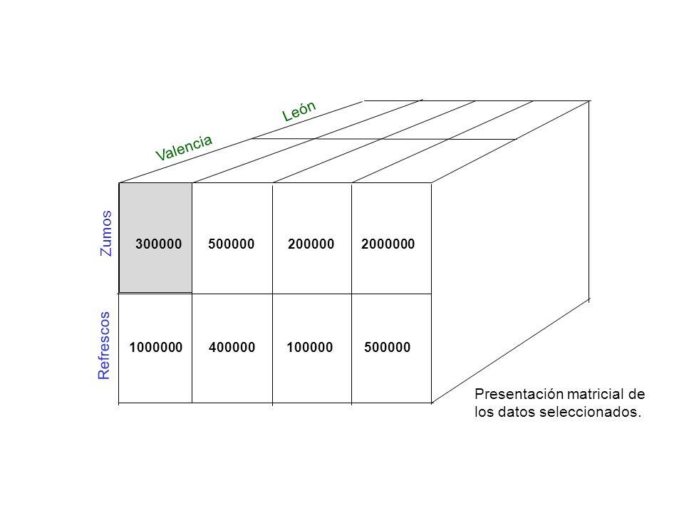 Valencia Zumos Refrescos León 1000000 300000 400000 500000 100000 200000 500000 2000000 Presentación matricial de los datos seleccionados.