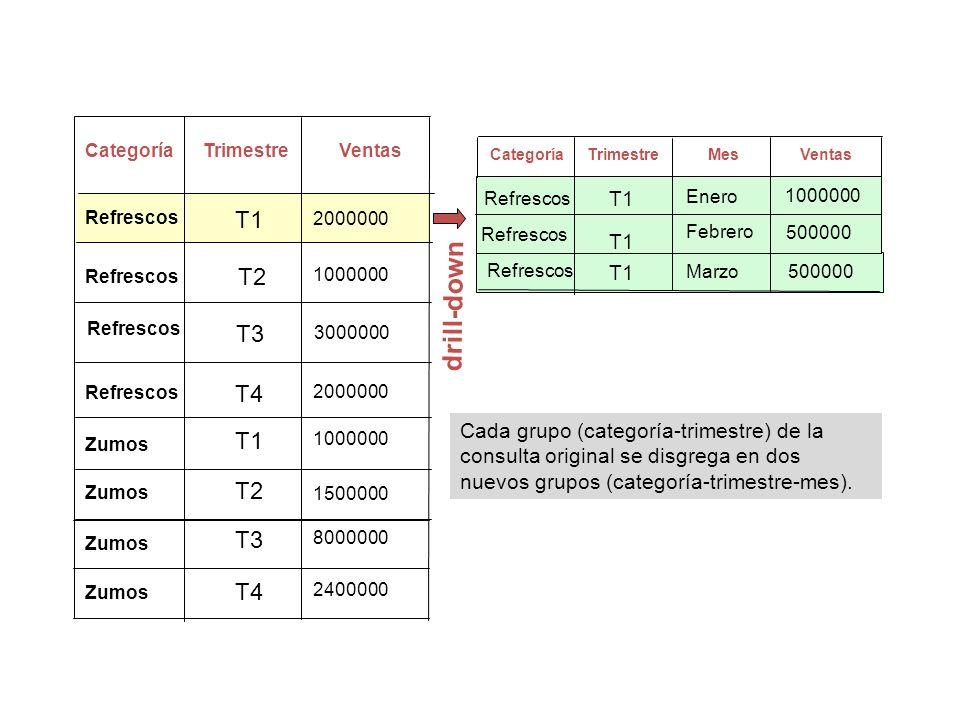 CategoríaTrimestreVentasMes T1T1 T1 500000 Refrescos T1 Enero drill-down CategoríaTrimestreVentas T4 T2 T3 T1 T3 2000000 3000000 1500000 2400000 80000