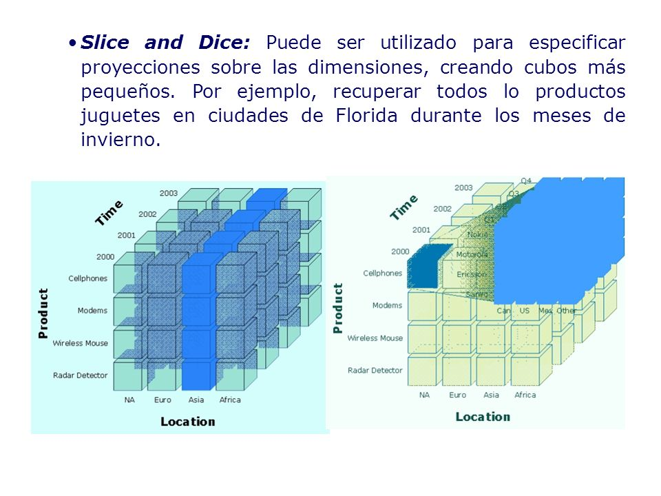 Slice and Dice: Puede ser utilizado para especificar proyecciones sobre las dimensiones, creando cubos más pequeños. Por ejemplo, recuperar todos lo p