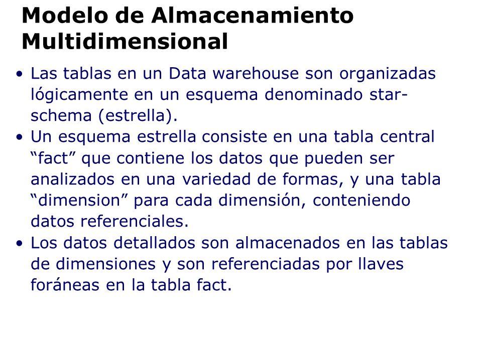 Las tablas en un Data warehouse son organizadas lógicamente en un esquema denominado star- schema (estrella). Un esquema estrella consiste en una tabl