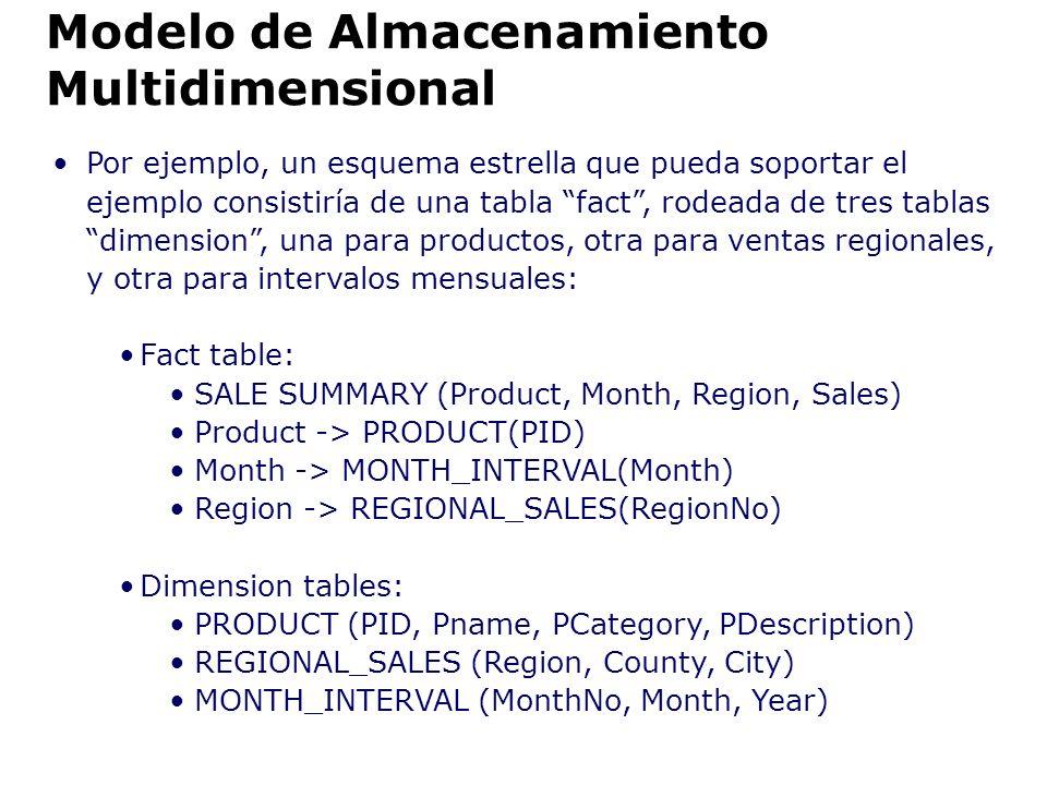 Por ejemplo, un esquema estrella que pueda soportar el ejemplo consistiría de una tabla fact, rodeada de tres tablas dimension, una para productos, ot