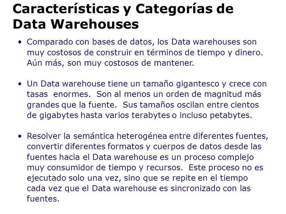 Comparado con bases de datos, los Data warehouses son muy costosos de construir en términos de tiempo y dinero. Aún más, son muy costosos de mantener.