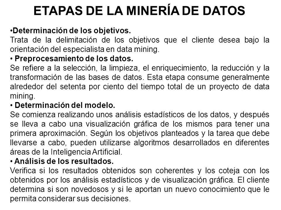 Fases de Descubrimiento de Conocimiento Limpieza de datos Integración de datos Bases de Datos Datos Preprocesados Tareas Relevantes Transformación de datos Selección Data Mining Interpretación del Conocimiento