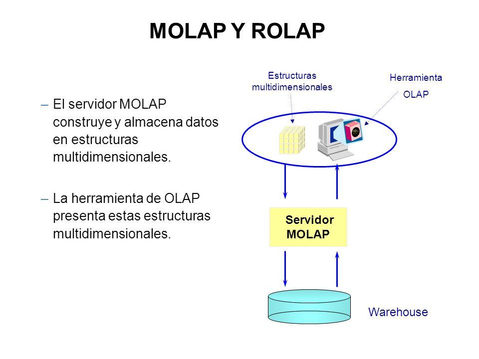 Warehouse Servidor MOLAP –El servidor MOLAP construye y almacena datos en estructuras multidimensionales. –La herramienta de OLAP presenta estas estru