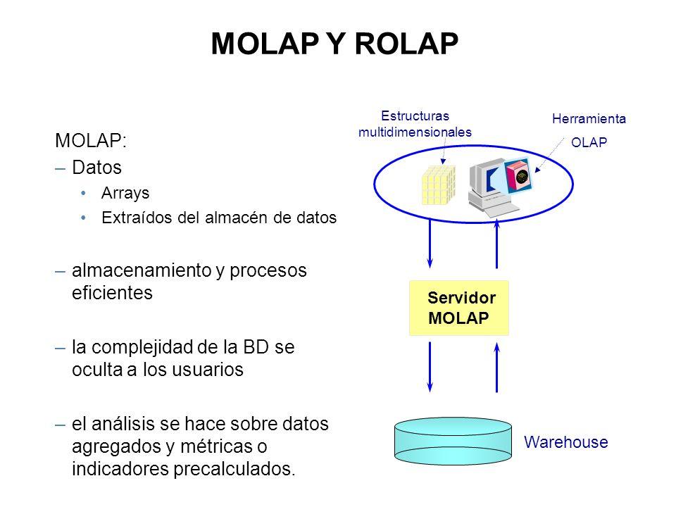 MOLAP: –Datos Arrays Extraídos del almacén de datos –almacenamiento y procesos eficientes –la complejidad de la BD se oculta a los usuarios –el anális