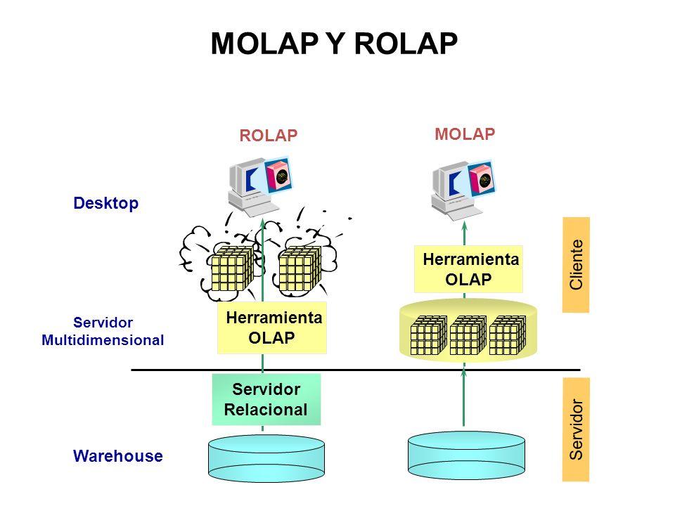 Herramienta OLAP Herramienta OLAP Servidor Relacional Desktop Servidor Multidimensional Warehouse MOLAP ROLAP Cliente Servidor MOLAP Y ROLAP