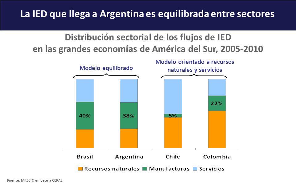 La IED que llega a Argentina es equilibrada entre sectores Distribución sectorial de los flujos de IED en las grandes economías de América del Sur, 20