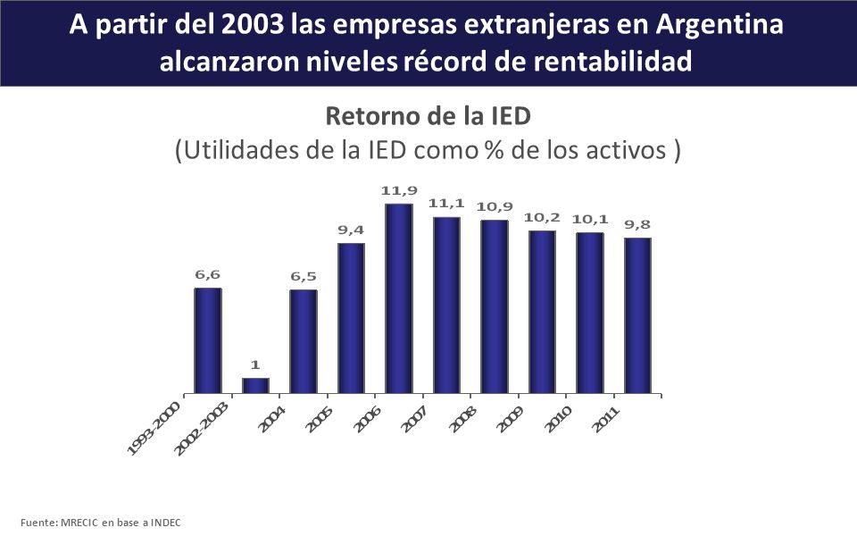 A partir del 2003 las empresas extranjeras en Argentina alcanzaron niveles récord de rentabilidad Retorno de la IED (Utilidades de la IED como % de lo