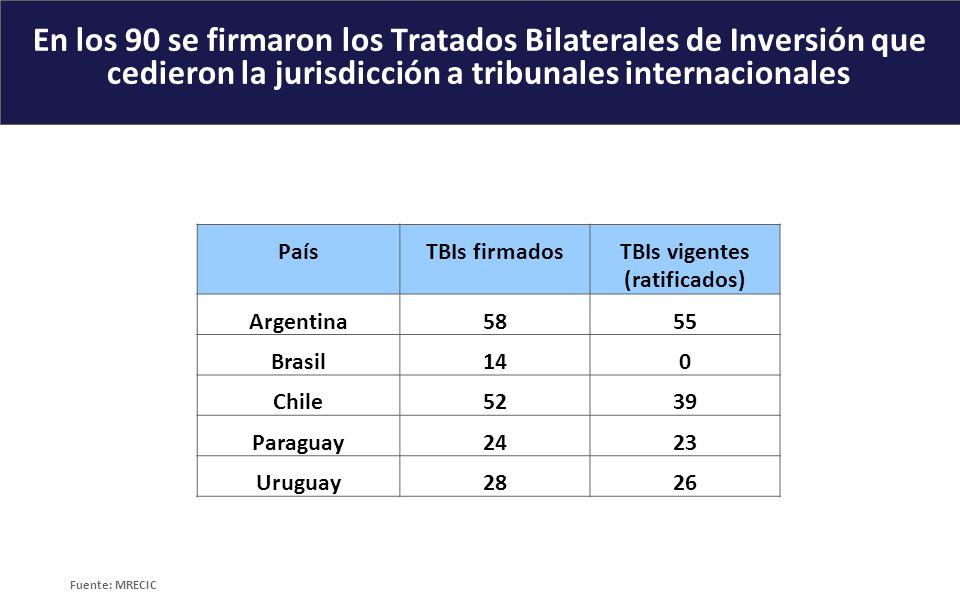 En los 90 se firmaron los Tratados Bilaterales de Inversión que cedieron la jurisdicción a tribunales internacionales PaísTBIs firmadosTBIs vigentes (