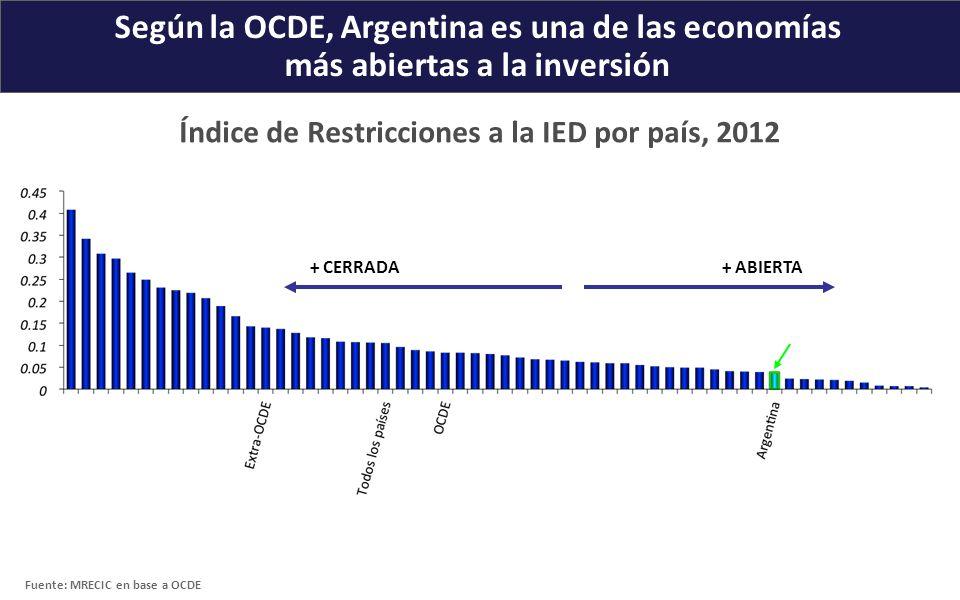 Según la OCDE, Argentina es una de las economías más abiertas a la inversión Índice de Restricciones a la IED por país, 2012 + CERRADA Fuente: MRECIC