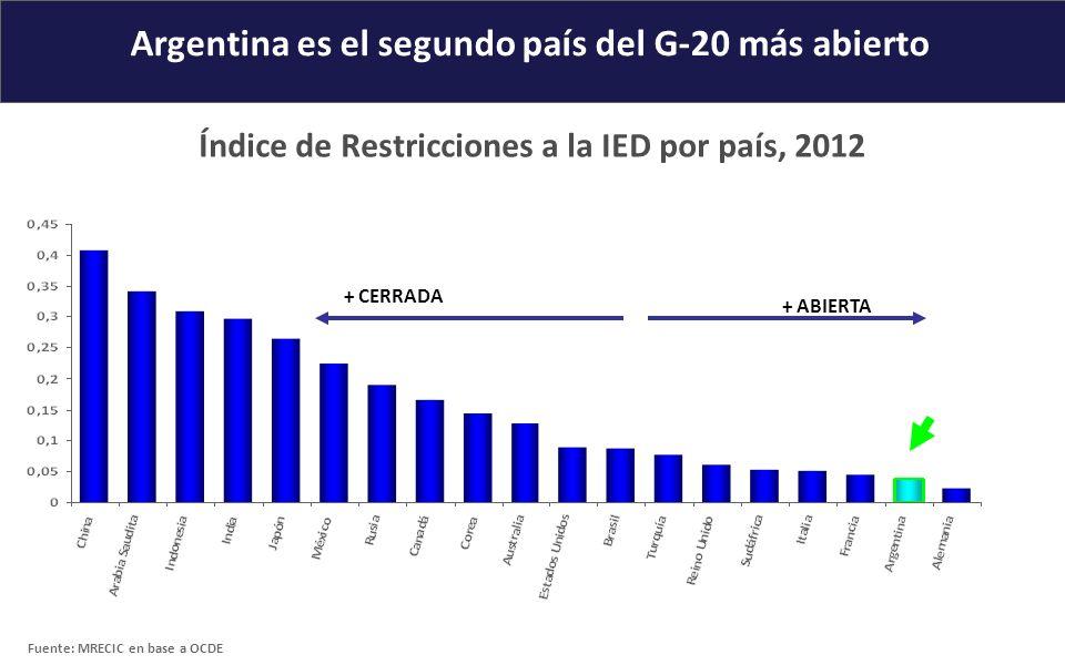 Argentina es el segundo país del G-20 más abierto Índice de Restricciones a la IED por país, 2012 + ABIERTA + CERRADA Fuente: MRECIC en base a OCDE