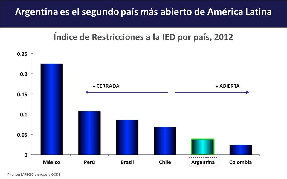 Argentina es el segundo país más abierto de América Latina + CERRADA Índice de Restricciones a la IED por país, 2012 Fuente: MRECIC en base a OCDE + A