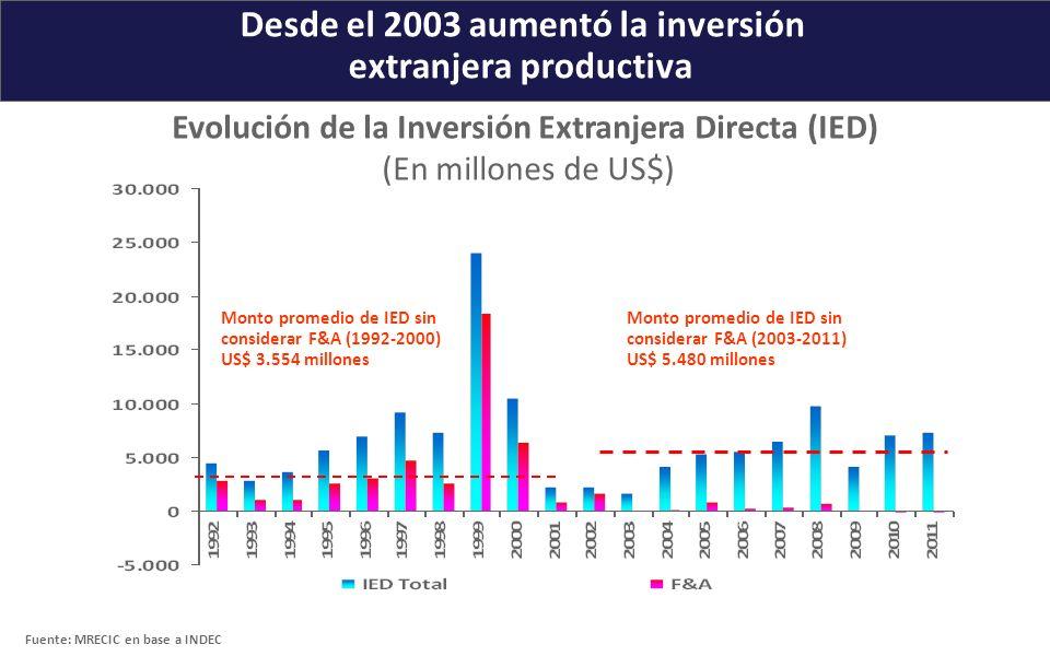 Desde el 2003 aumentó la inversión extranjera productiva Evolución de la Inversión Extranjera Directa (IED) (En millones de US$) Monto promedio de IED