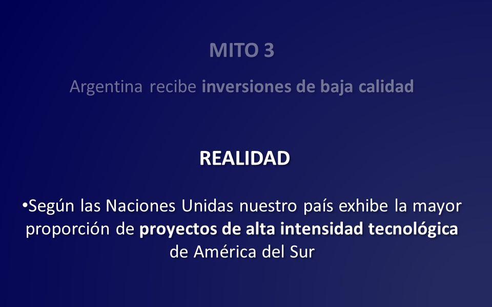 MITO 3 Argentina recibe inversiones de baja calidad REALIDAD Según las Naciones Unidas nuestro país exhibe la mayor proporción de proyectos de alta in