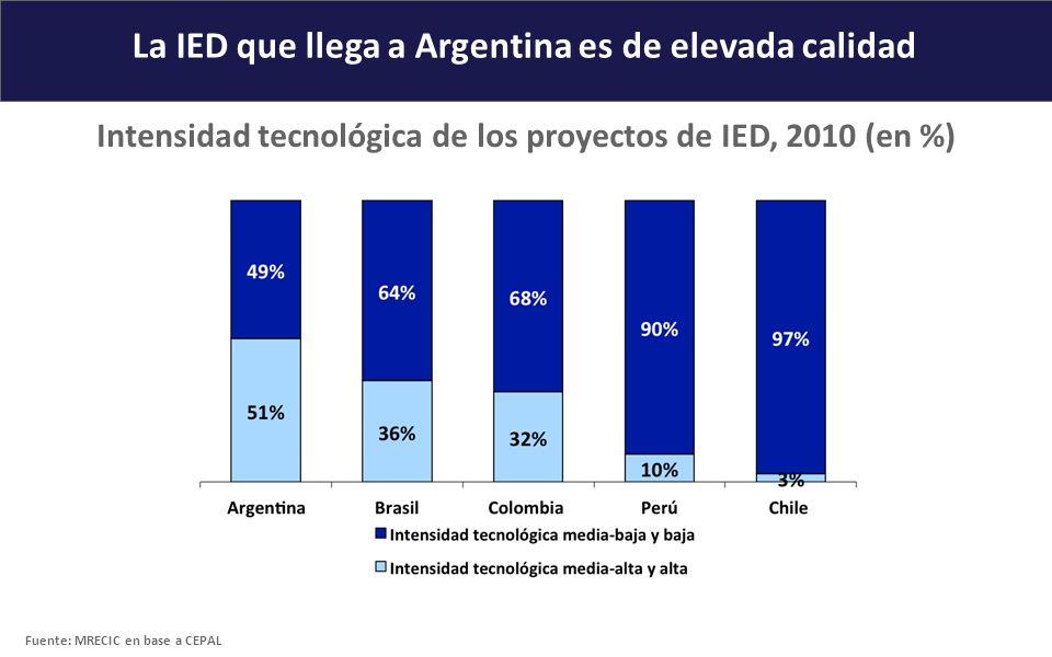 La IED que llega a Argentina es equilibrada entre sectores Distribución sectorial de los flujos de IED en las grandes economías de América del Sur, 2005-2010 Modelo equilibrado Modelo orientado a recursos naturales y servicios Fuente: MRECIC en base a CEPAL