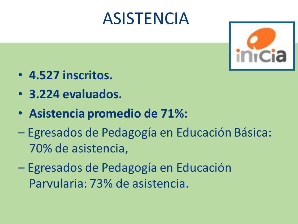 ASISTENCIA 4.527 inscritos. 3.224 evaluados. Asistencia promedio de 71%: – Egresados de Pedagogía en Educación Básica: 70% de asistencia, – Egresados