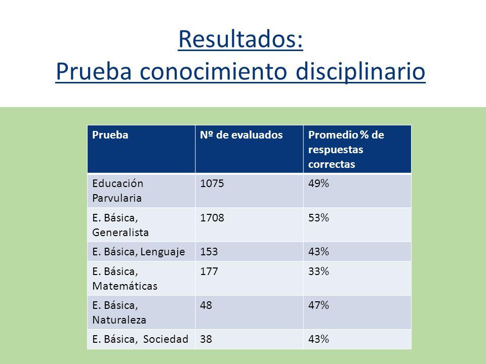 Resultados: Prueba conocimiento disciplinario PruebaNº de evaluadosPromedio % de respuestas correctas Educación Parvularia 107549% E. Básica, Generali