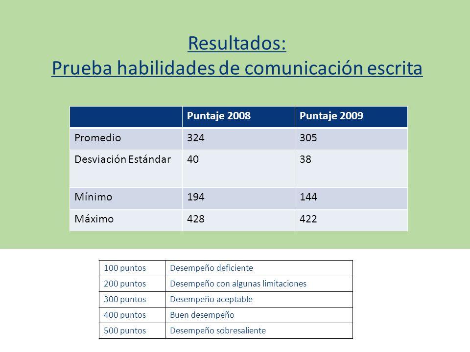 Resultados: Prueba habilidades de comunicación escrita Puntaje 2008Puntaje 2009 Promedio324305 Desviación Estándar4038 Mínimo194144 Máximo428422 100 p